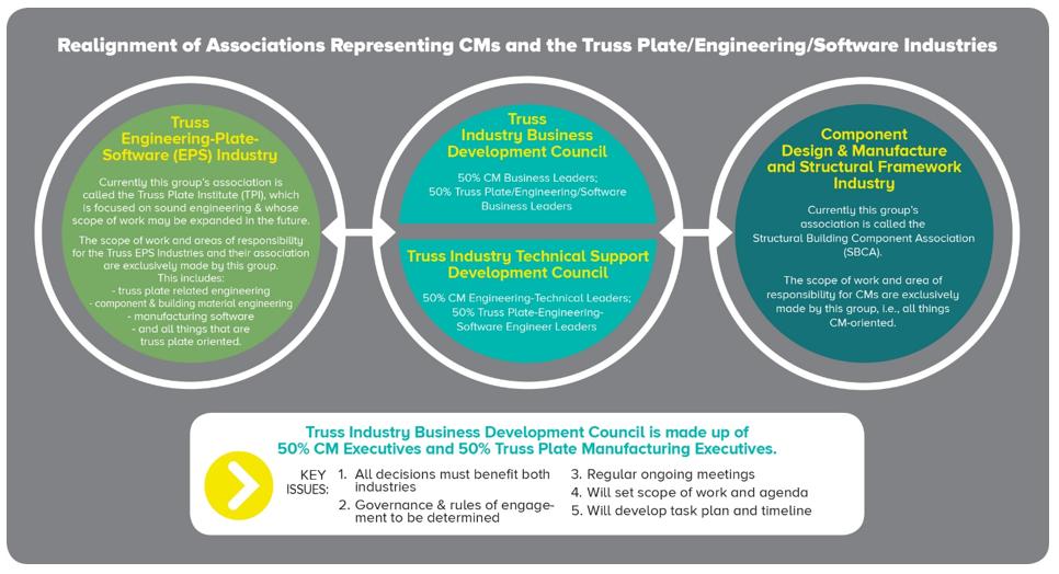 SBCA & TPI Meet, Agree Upon Association Realignment | SBC