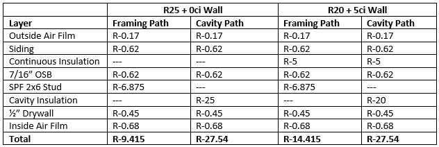 energy code math lesson why an r 25 wall is not equal to a r 20 5ci