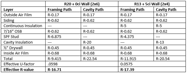energy code math lesson why an r 25 wall is not equal to a r 20 5ci rh sbcmag info r value calculation formula r value tiles