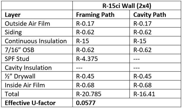 wall insulation code compliance r u confused yet sbc magazine