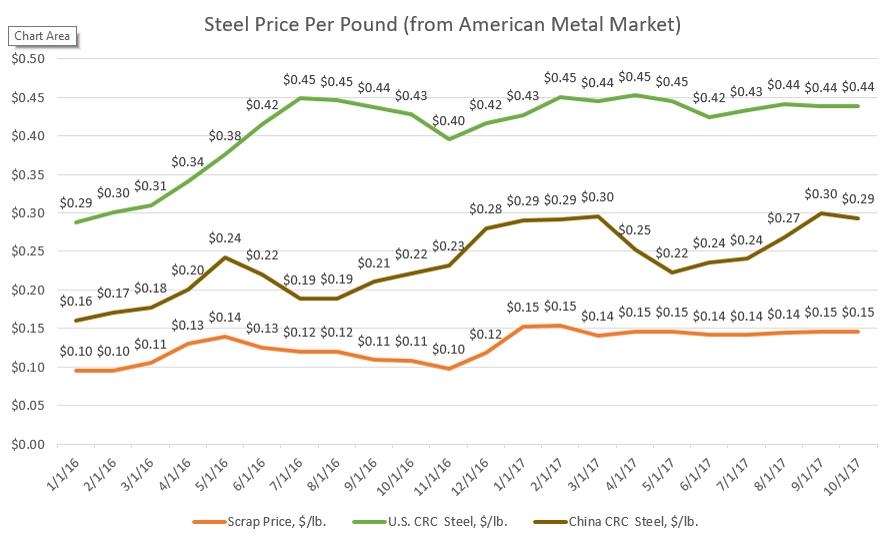 Graphs Oct 2017 Scrap U S Crc And China Crc Steel