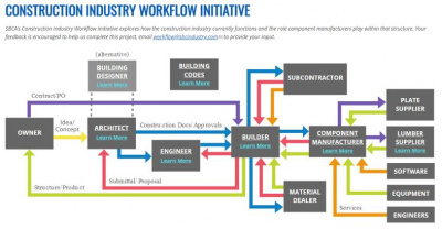 construction workflow diagram
