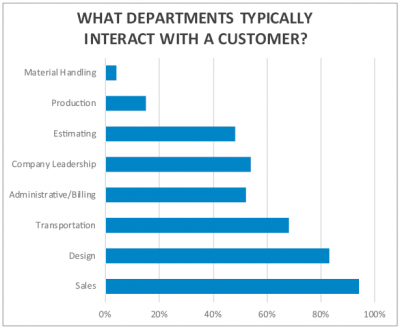 What departments typically interact with a customer graph