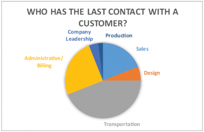 Who has the last contact with a customer graph