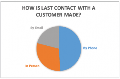 How is last contact with a customer made graph