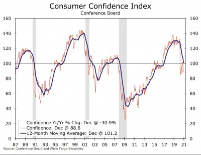 Graph of consumer confidence index