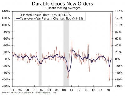Graph of durable goods new orders