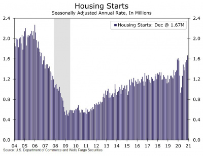 Graph of housing starts
