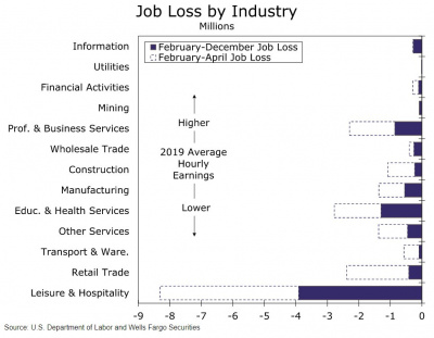 Graph of job loss by industry