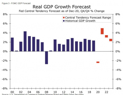 Graph of the real GDP growth forecast