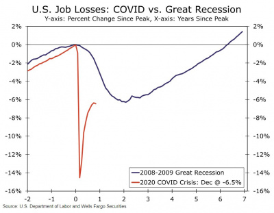 Graph of US job losses from Covid versus the recession