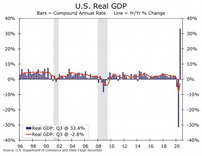 Graph of the U.S. real GDP