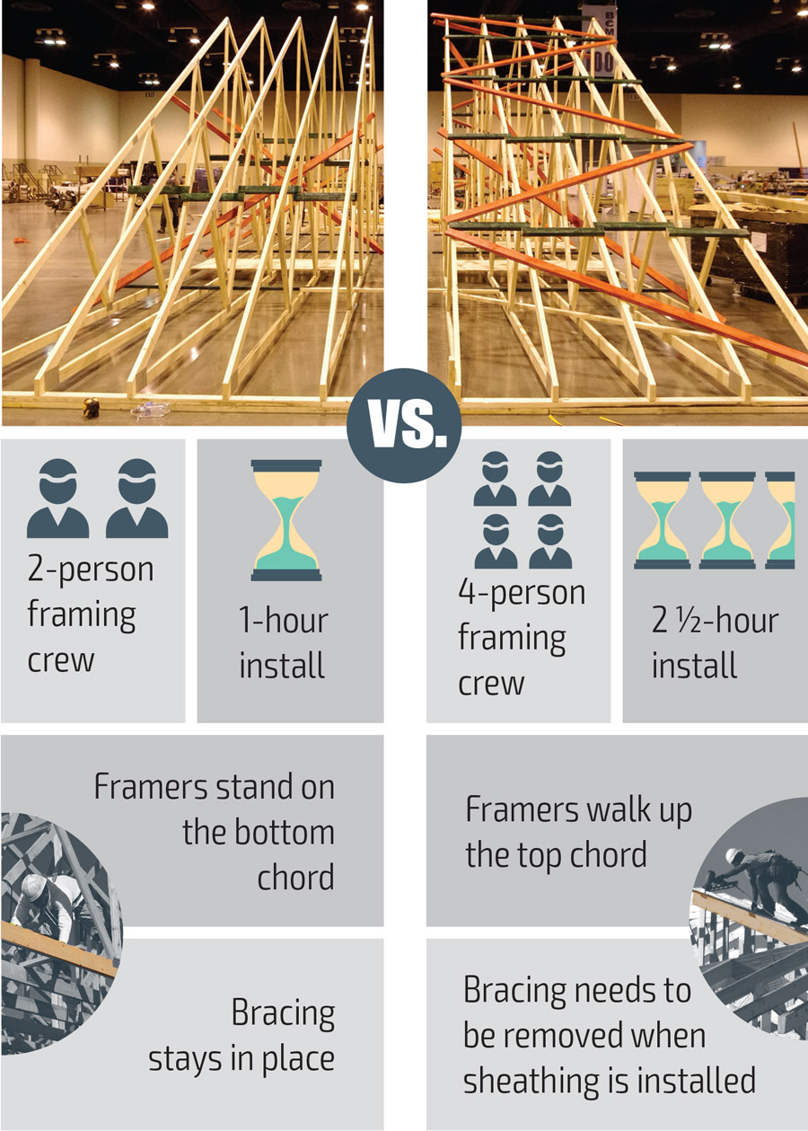 Truss Bracing Which Would You Rather Install Sbc Magazine