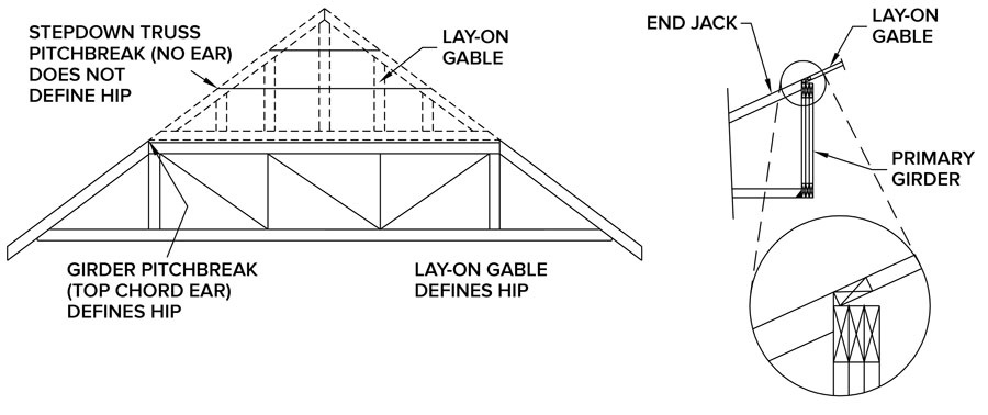 Figure 1: Lay-on Gable Detail Used By Truss Technician Karl Ropp