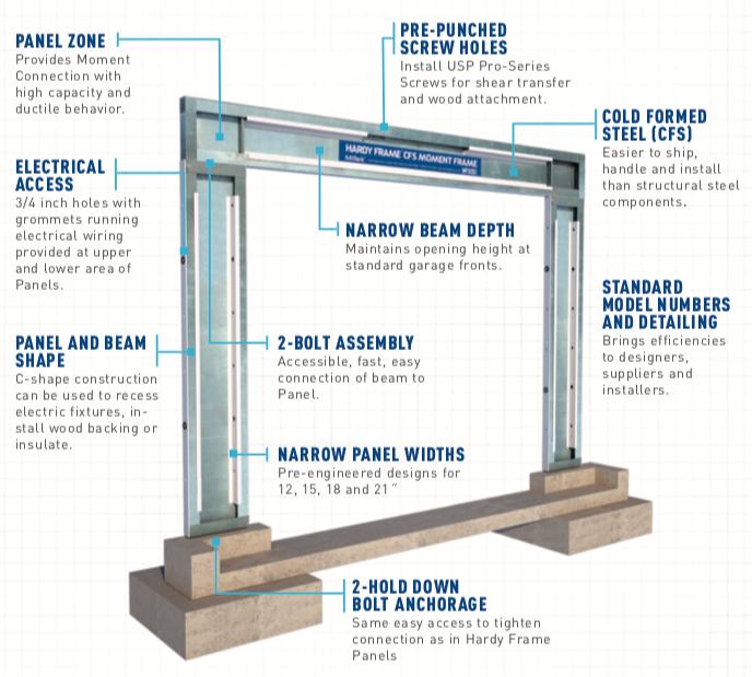 MiTek\'s Game-Changing CFS Steel Moment Frame | SBC Magazine
