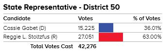 Image of total votes for State Representative in District 50, Reggie with 63% and Cassie Gabet with 36.01%