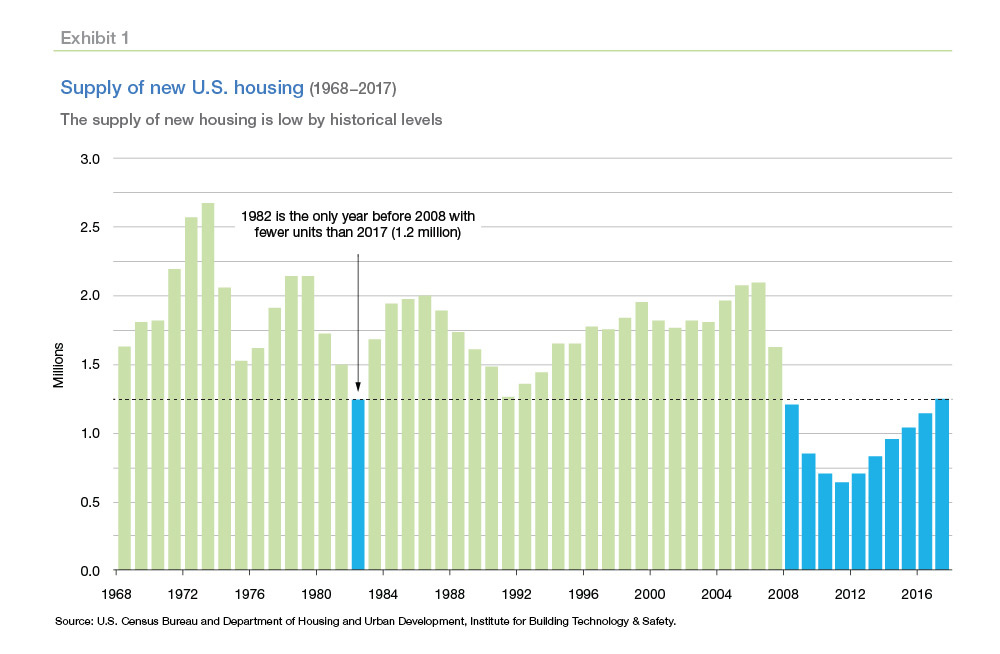 Freddie Mac: U S  Needs 1 62M Housing Units a Year | SBC Magazine