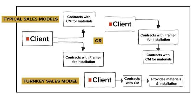 Workflow of the typical sales model compared to a turnkey sales model
