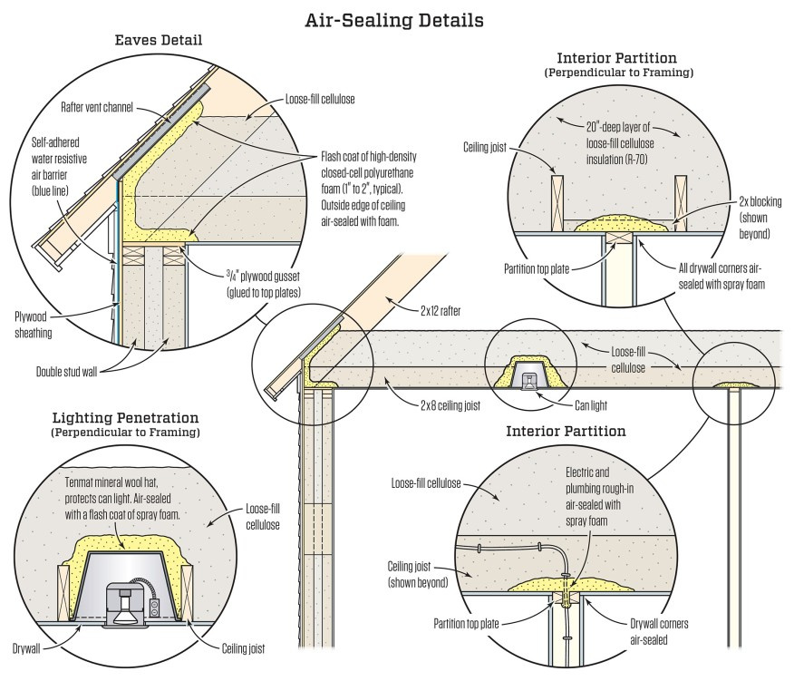 Air Sealing The Lid A High Performance Solution Sbc