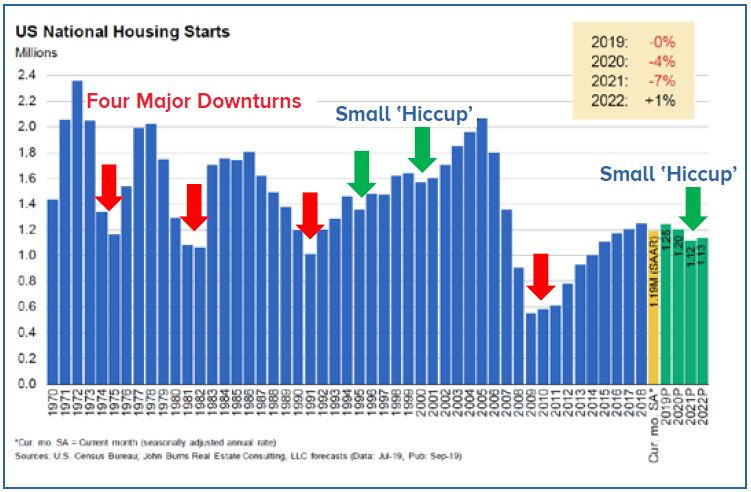 Graph of US National Housing Starts