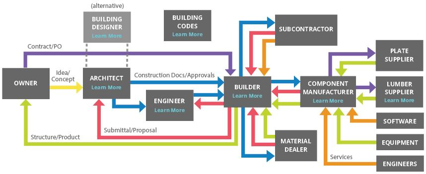 Construction work flow and supply chain diagram