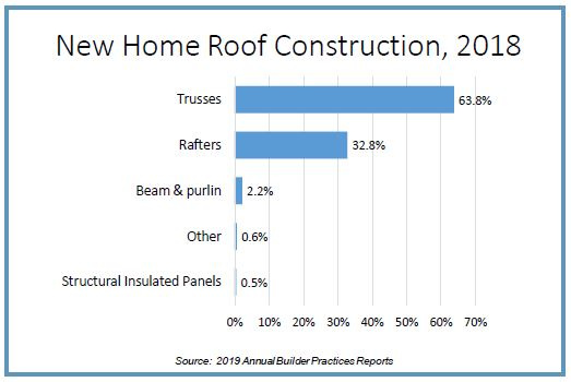 Graph of new home roof construction in 2018