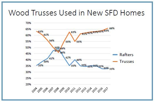 Graph of wood trusses used in new SFD homes