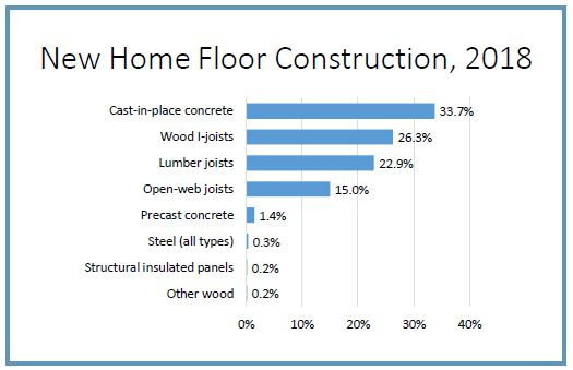 Graph of new home floor construction in 2018