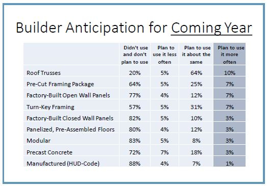 Chart of builder anticipation for the coming year