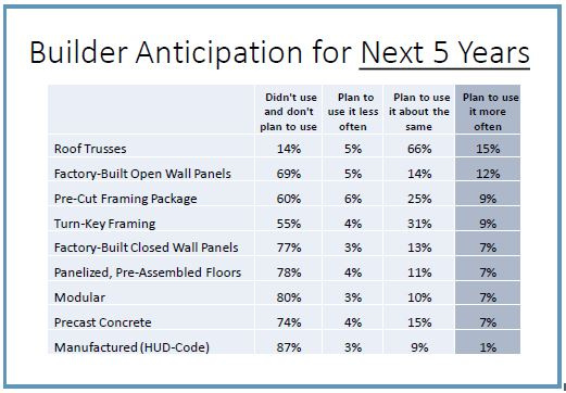 Chart of builder anticipation for the next five years