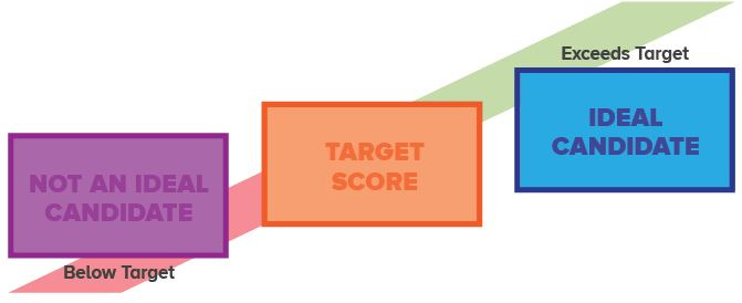 Diagram showing not ideal candidates are below target and ideal candidates exceeds the target