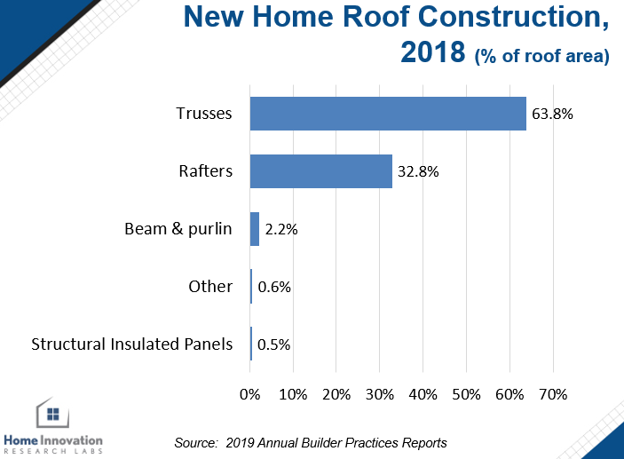 New home roof construction in 2018