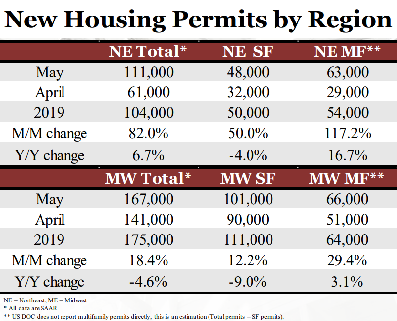 New Housing Permits by Region NE and MW