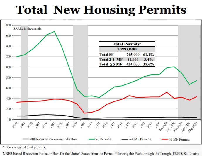 Total New Housing Permits