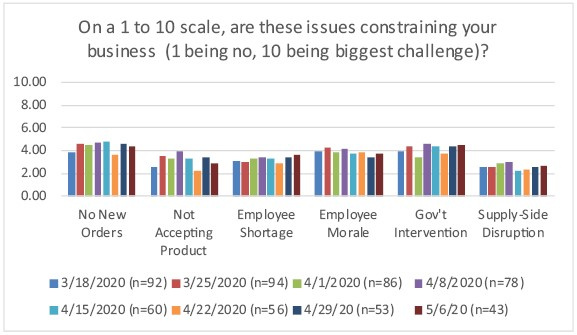 Graph of issues constraining business