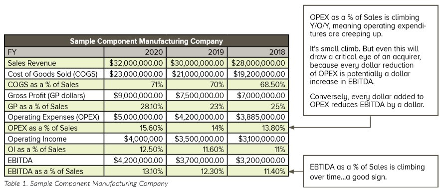 Table of sample data from a component manufacturing company