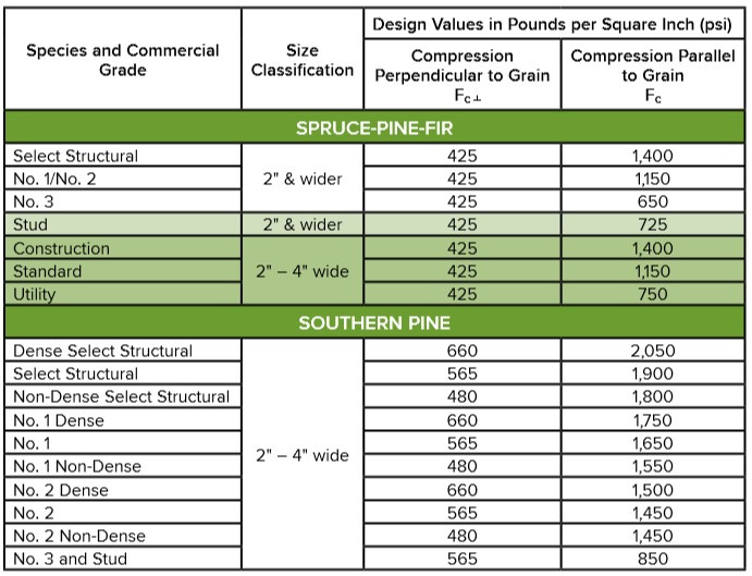 Reference Design Values for Compression