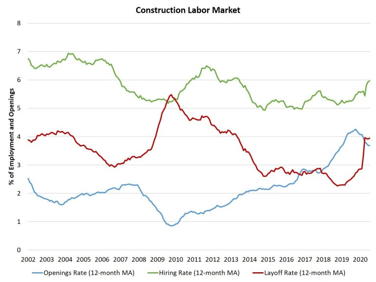 Graph of the construction labor market