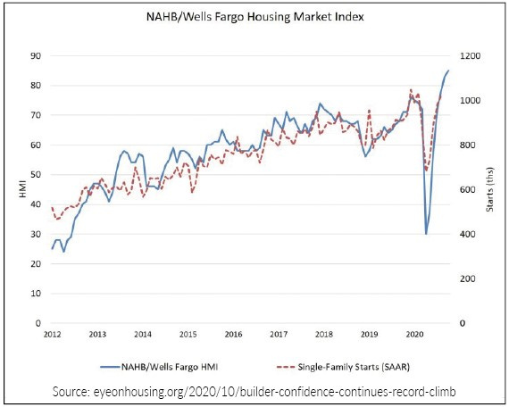 Graph of NAHB/Wells Fargo housing market index showing an increase