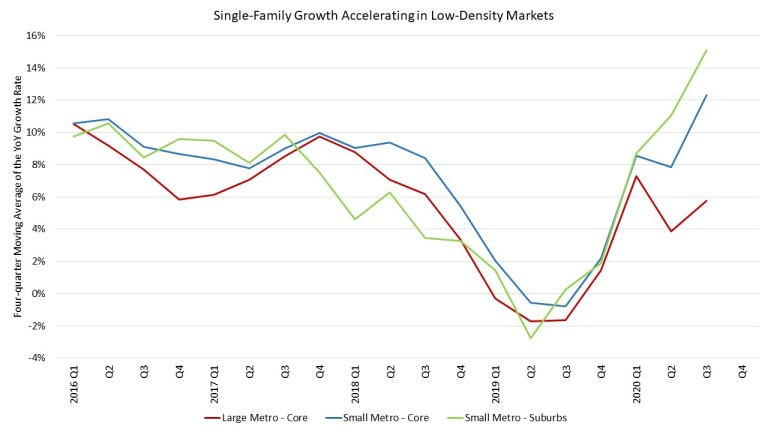 Single family growth graph showing accelerating in low-density markets