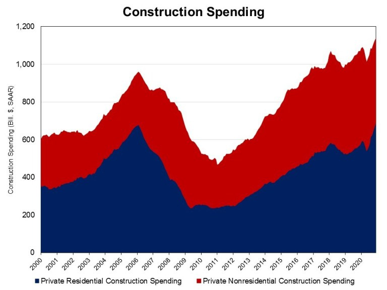 Graph of construction spending
