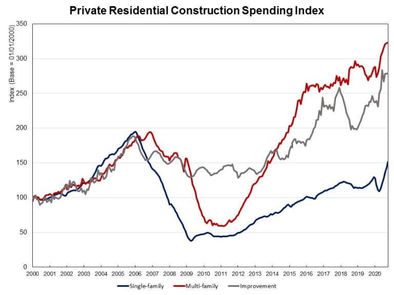 Graph of private residential construction spending index