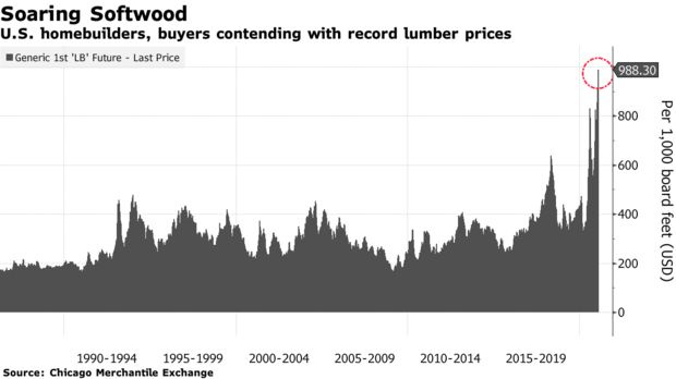 Graph showing price increase for softwood lumber