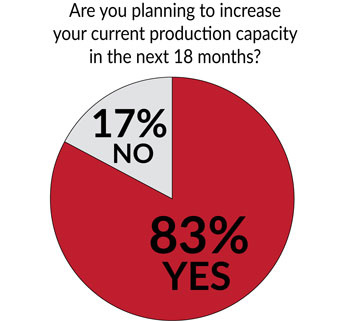 Pie chart indicating 83% of CMs are looking to expand capacity in next 18 months